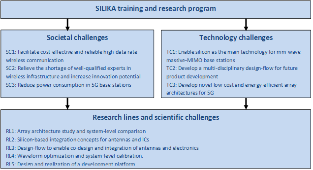 Overview of research program | SILIKA